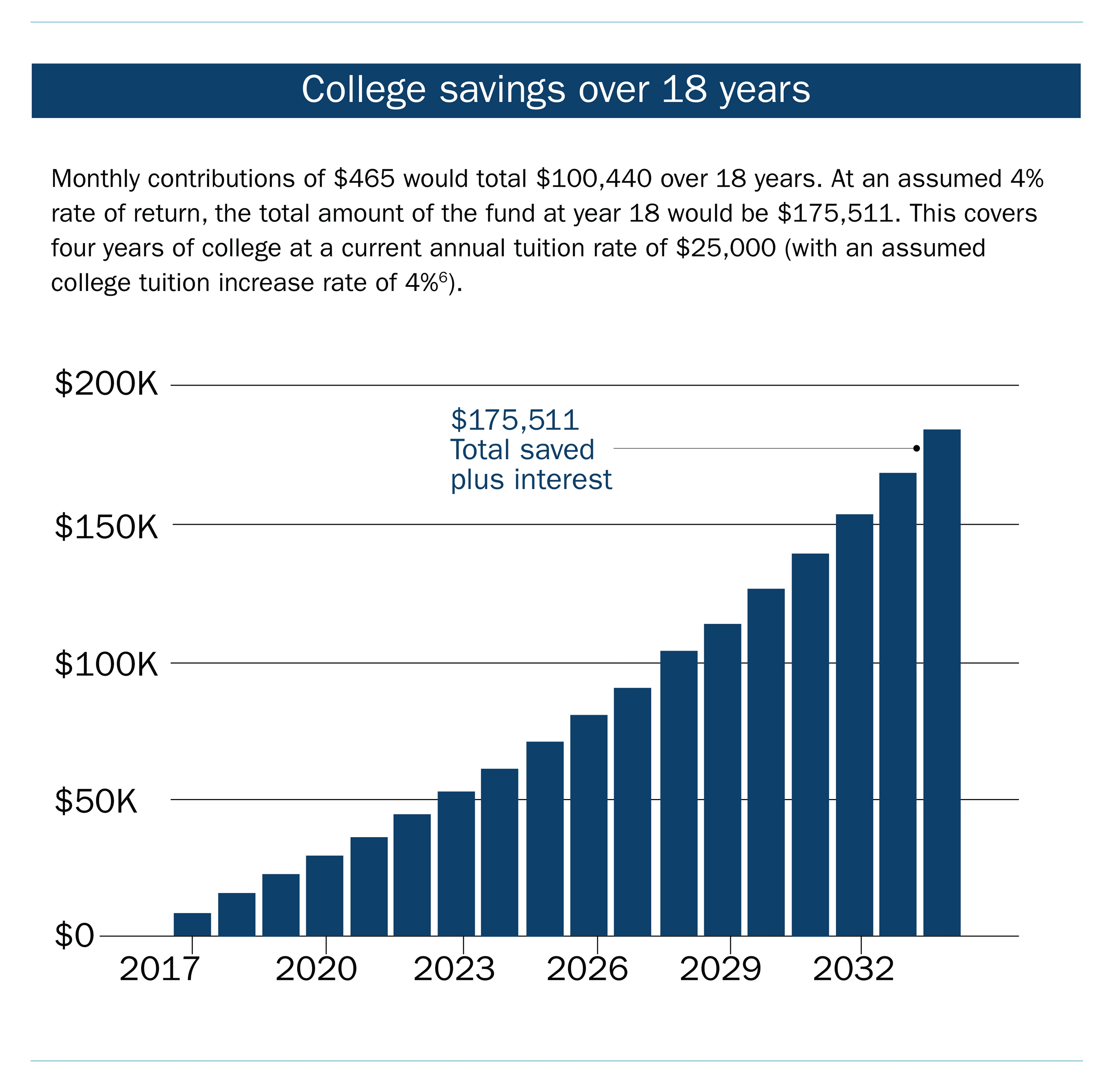 College savings fund over 18 years