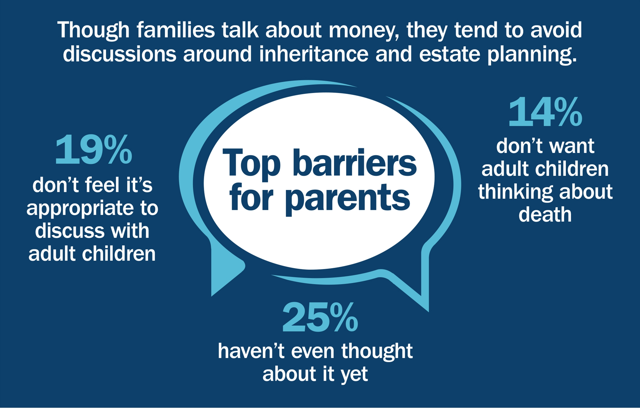 Family wealth conversation barriers