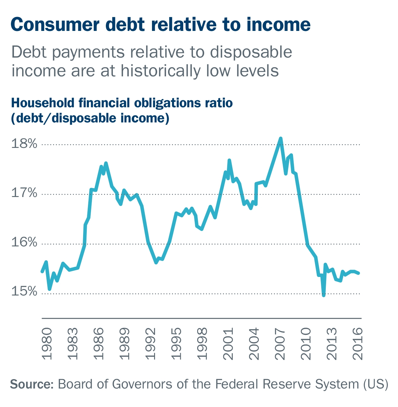 consumer debt relative to income