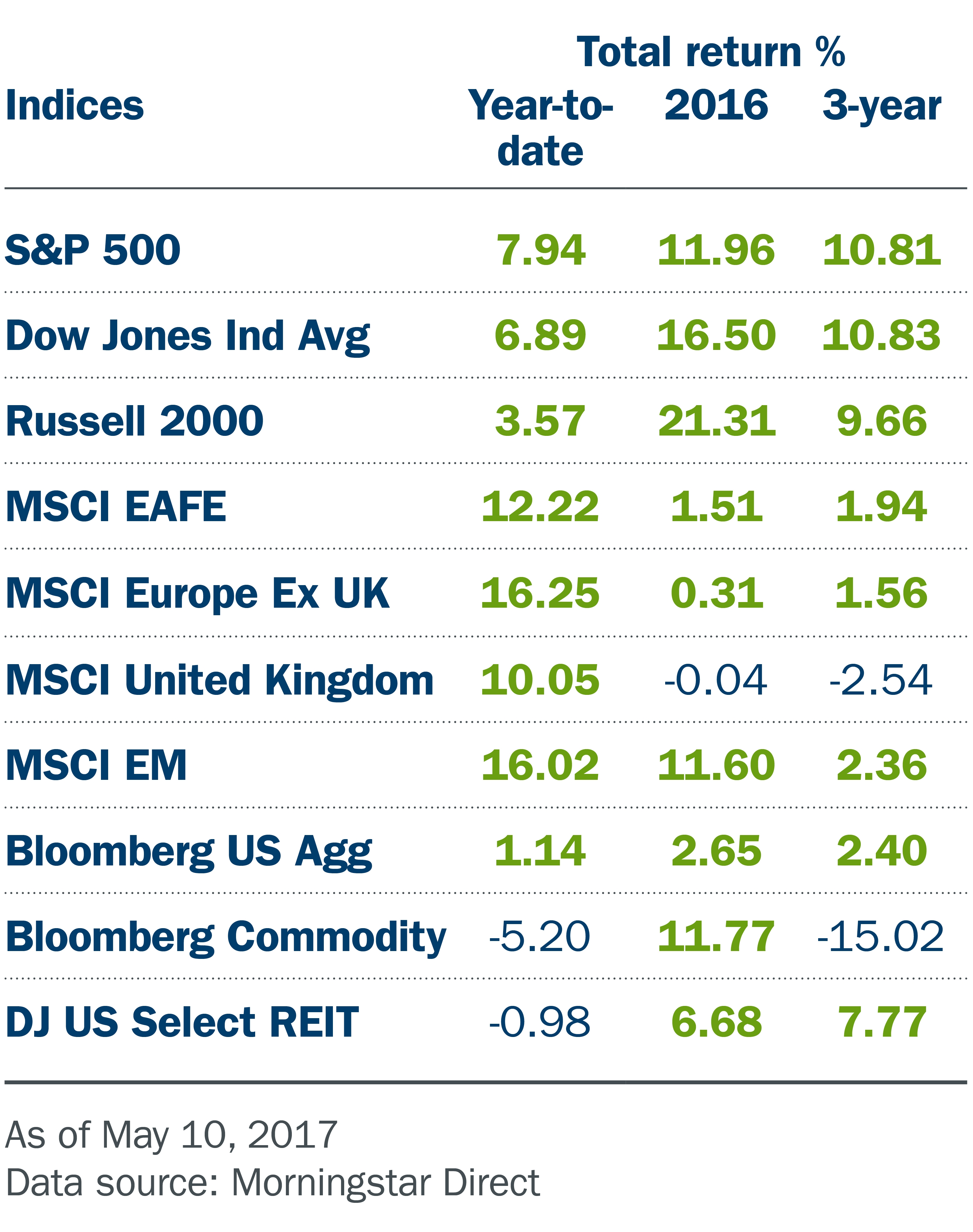 Indices chart