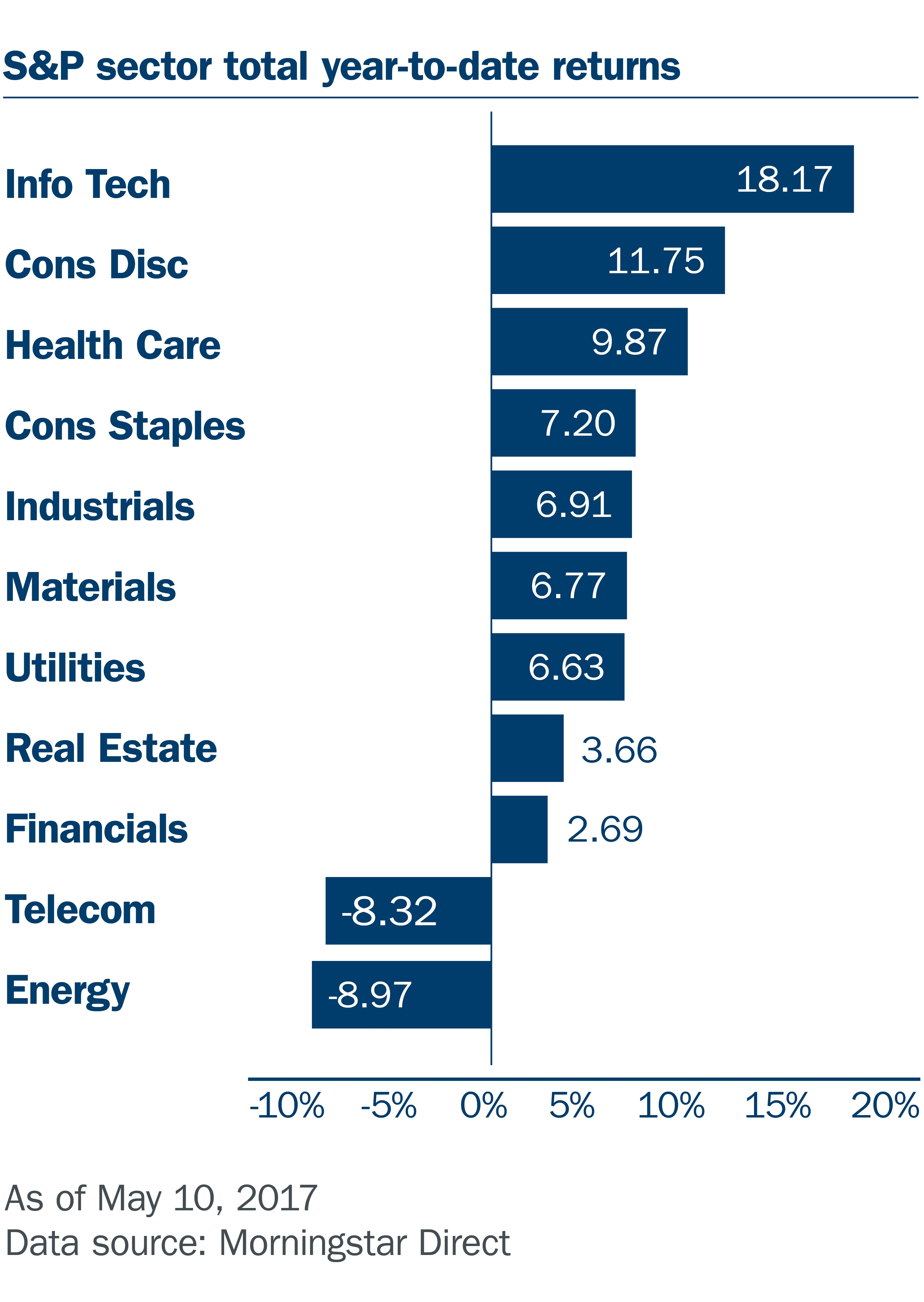 S&P sector chart
