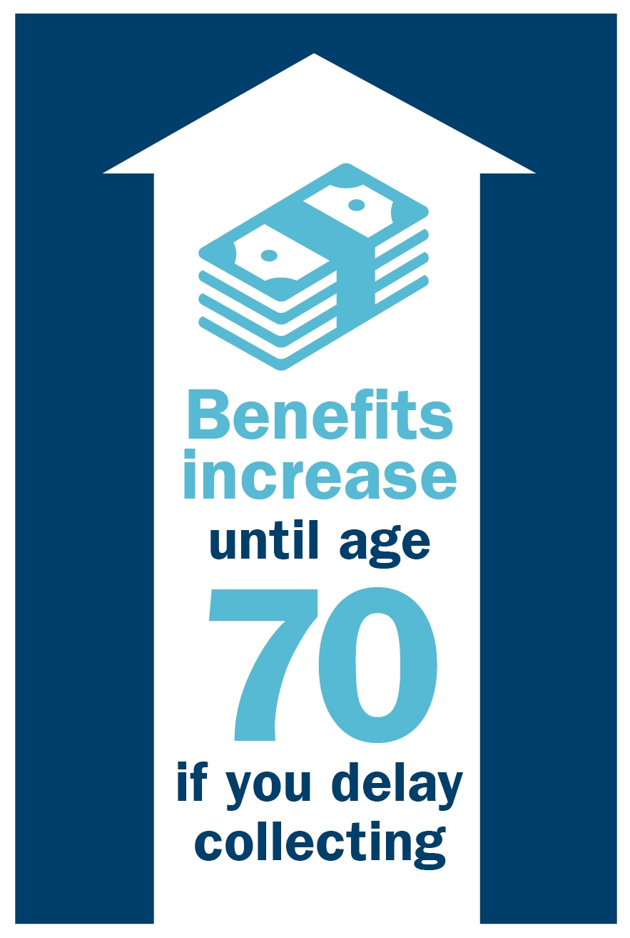 Image: Future of Social Security benefits