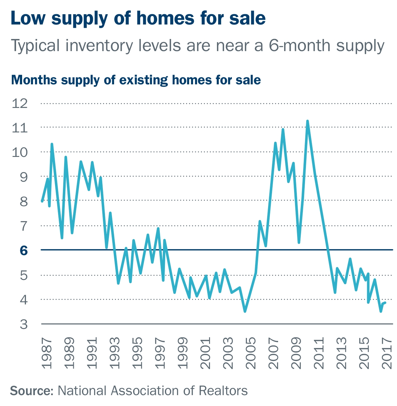 Low supply of homes for sale