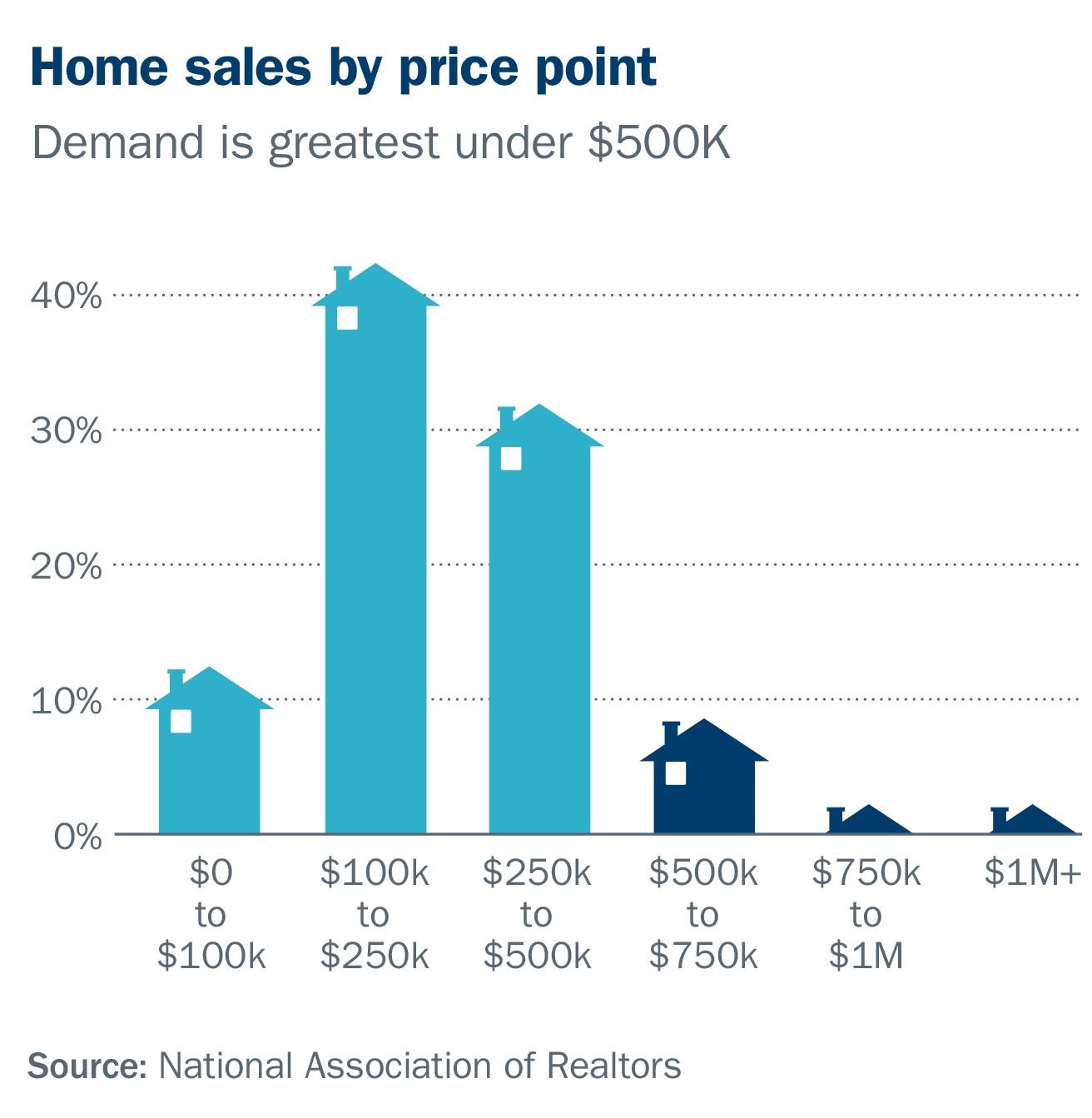 Home sales by price point