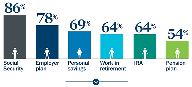 Image: Retirement trends