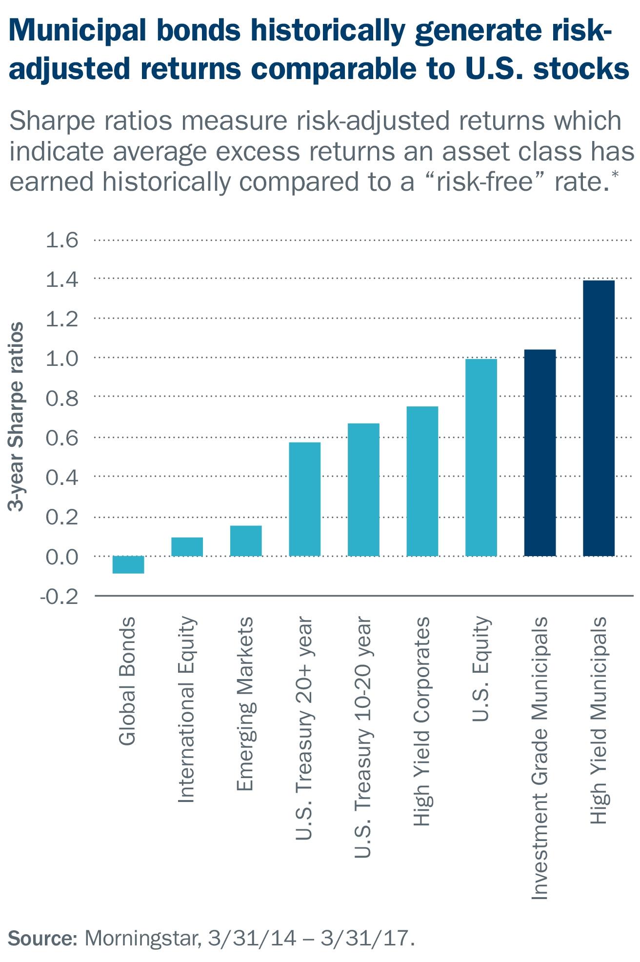Municipal bonds generate risk-adjusted returns comparable to U.S. stocks