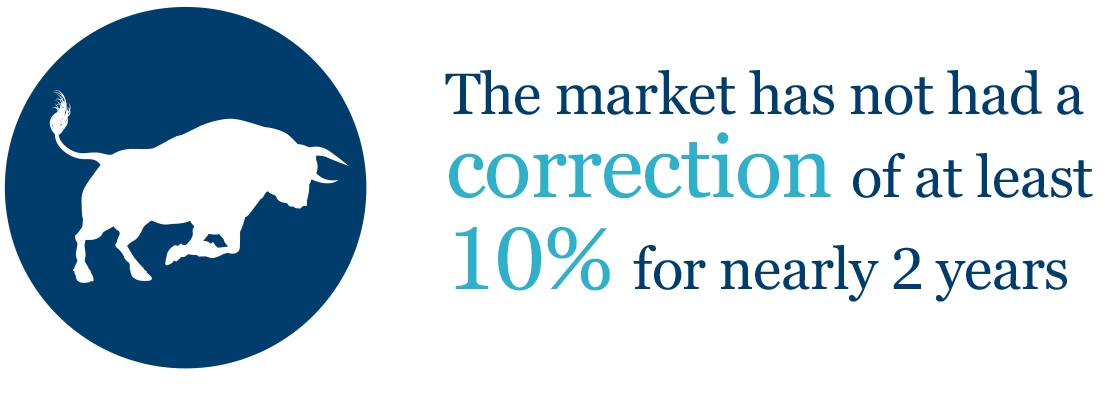 The market has not had a correction of at least 10% for nearly 2 years.